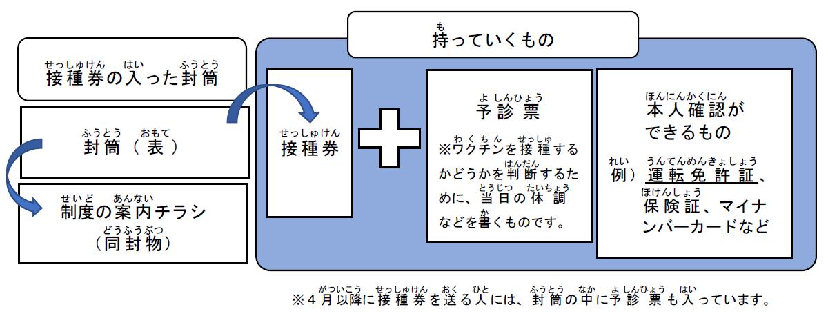 接種券封筒(日本語).png
