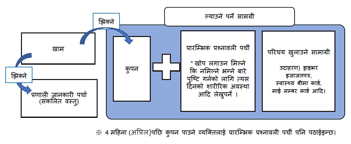 接種券封筒(ネパール語).png